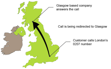 virtual UK numbers